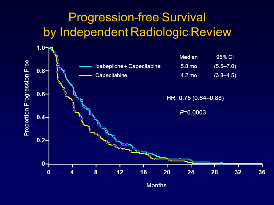 Median95% CI Ixabepilone + Capecitabine5.8 mo(5.5–7.0) Capecitabine4.2 mo(3.8–4.5) Progression-free Survival by Independent Radiologic Review P=0.0003