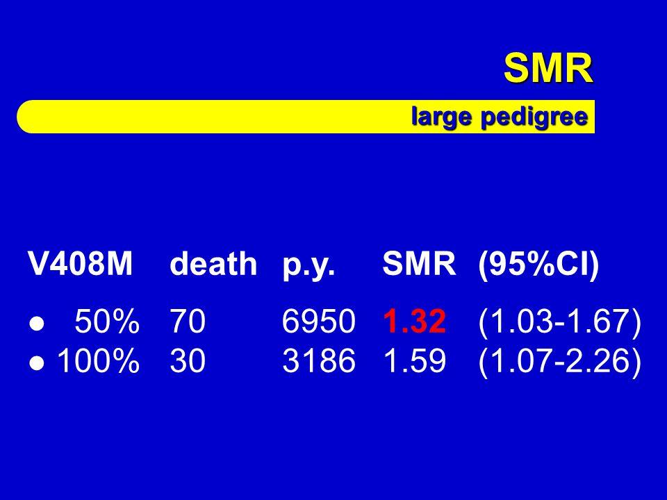 SMR V408Mdeathp.y.SMR(95%CI) 50%7069501.32(1.03-1.67) 100%3031861.59(1.07-2.26) large pedigree