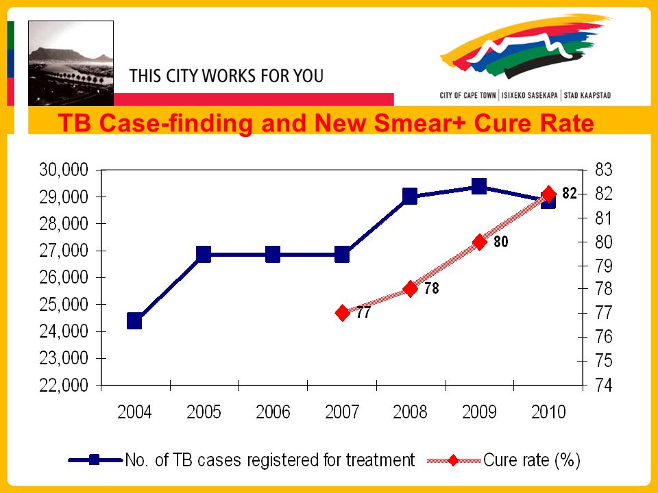 TB Case-finding and New Smear+ Cure Rate