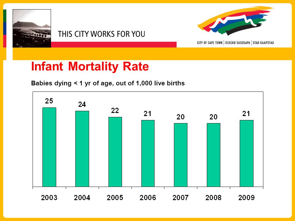 Infant Mortality Rate Babies dying < 1 yr of age, out of 1,000 live births