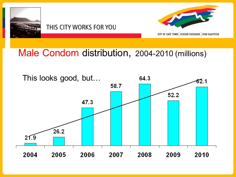 Male Condom distribution, (millions) This looks good, but…