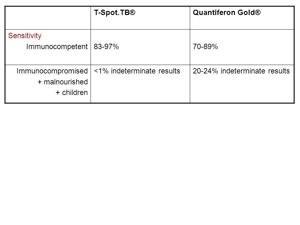 T-Spot.TB®Quantiferon Gold® Sensitivity Immunocompetent83-97%70-89% Immunocompromised + malnourished + children <1% indeterminate results20-24% indete