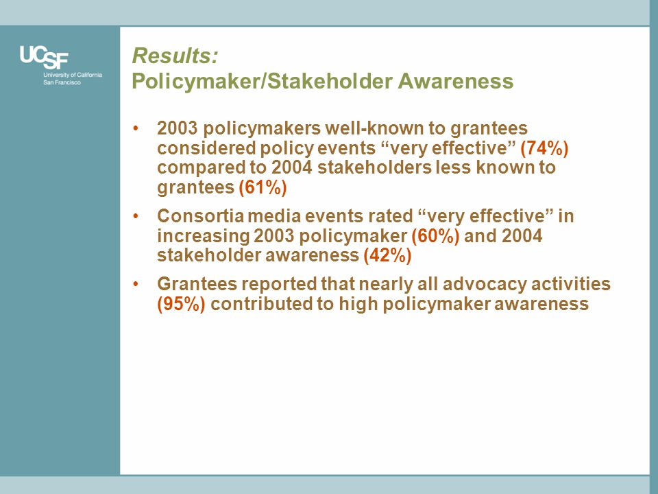 Results: Policymaker/Stakeholder Awareness 2003 policymakers well-known to grantees considered policy events very effective (74%) compared to 2004 stakeholders less known to grantees (61%) Consortia media events rated very effective in increasing 2003 policymaker (60%) and 2004 stakeholder awareness (42%) Grantees reported that nearly all advocacy activities (95%) contributed to high policymaker awareness