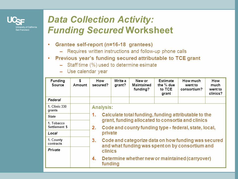 Data Collection Activity: Funding Secured Worksheet Grantee self-report (n=16-18 grantees) –Requires written instructions and follow-up phone calls Previous years funding secured attributable to TCE grant –Staff time (%) used to determine esimate –Use calendar year Funding Source $ Amount How secured.