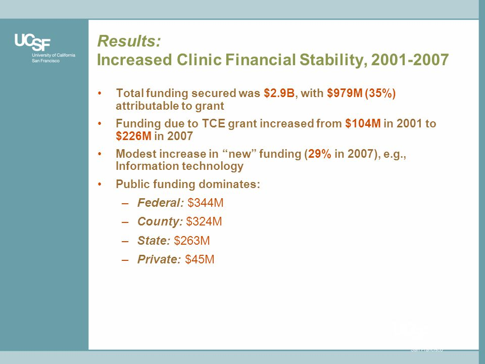 Results: Increased Clinic Financial Stability, 2001-2007 Total funding secured was $2.9B, with $979M (35%) attributable to grant Funding due to TCE grant increased from $104M in 2001 to $226M in 2007 Modest increase in new funding (29% in 2007), e.g., Information technology Public funding dominates: –Federal: $344M –County: $324M –State: $263M –Private: $45M