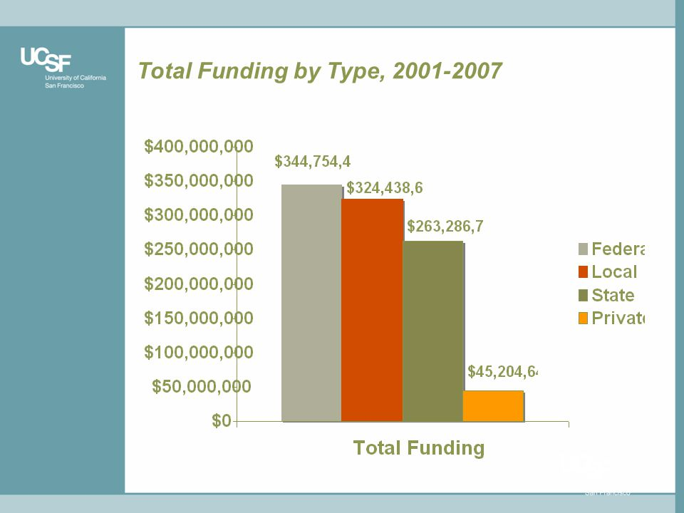 Total Funding by Type, 2001-2007
