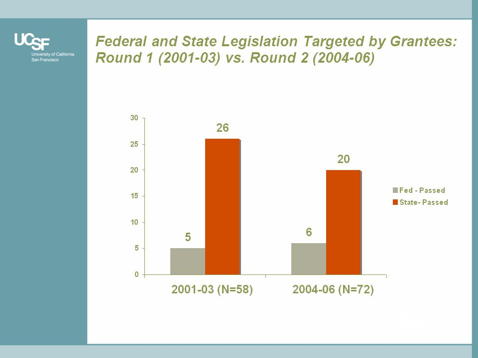 Federal and State Legislation Targeted by Grantees: Round 1 (2001-03) vs. Round 2 (2004-06)