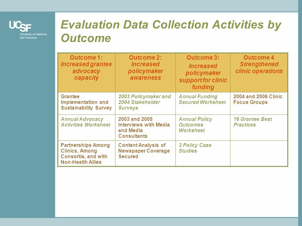 Evaluation Data Collection Activities by Outcome Outcome 1: Increased grantee advocacy capacity Outcome 2: Increased policymaker awareness Outcome 3: Increased policymaker support for clinic funding Outcome 4 Strengthened clinic operations Grantee Implementation and Sustainability Survey 2003 Policymaker and 2004 Stakeholder Surveys Annual Funding Secured Worksheet 2004 and 2006 Clinic Focus Groups Annual Advocacy Activities Worksheet 2003 and 2005 Interviews with Media and Media Consultants Annual Policy Outcomes Worksheet 16 Grantee Best Practices Partnerships Among Clinics, Among Consortia, and with Non-Health Allies Content Analysis of Newspaper Coverage Secured 3 Policy Case Studies
