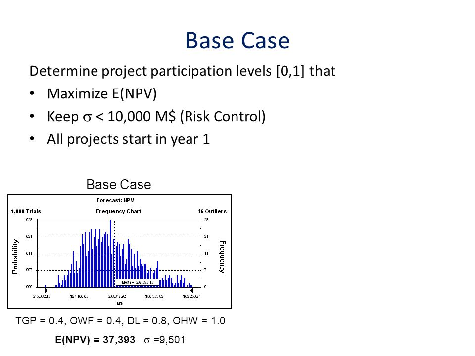 Base Case Determine project participation levels [0,1] that Maximize E(NPV) Keep < 10,000 M$ (Risk Control) All projects start in year 1 Base Case TGP = 0.4, OWF = 0.4, DL = 0.8, OHW = 1.0 E(NPV) = 37,393 =9,501