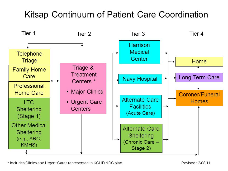 Kitsap Continuum of Patient Care Coordination * Includes Clinics and Urgent Cares represented in KCHD NDC planRevised 12/08/11 Telephone Triage Family