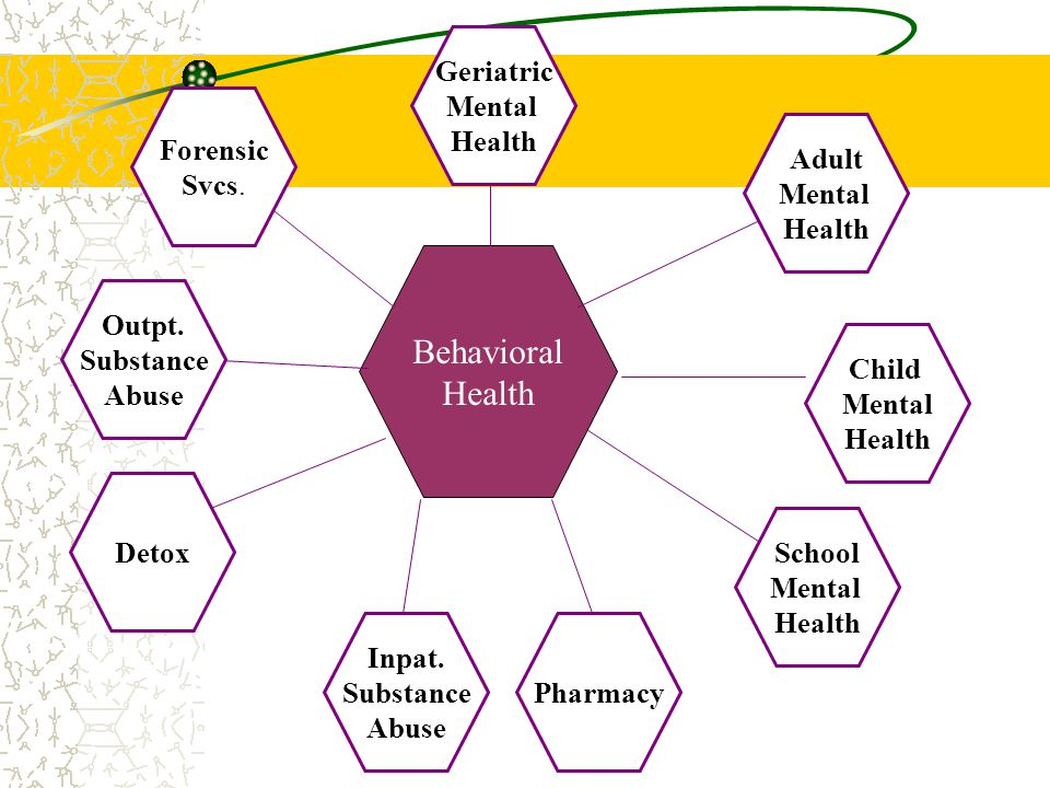 Behavioral Health Pharmacy Outpt. Substance Abuse Detox School Mental Health Adult Mental Health Geriatric Mental Health Forensic Svcs. Child Mental H