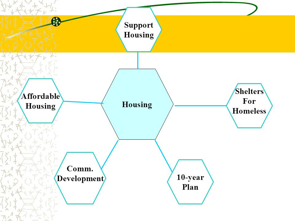 Housing 10-year Plan Affordable Housing Support Housing Shelters For Homeless Comm. Development