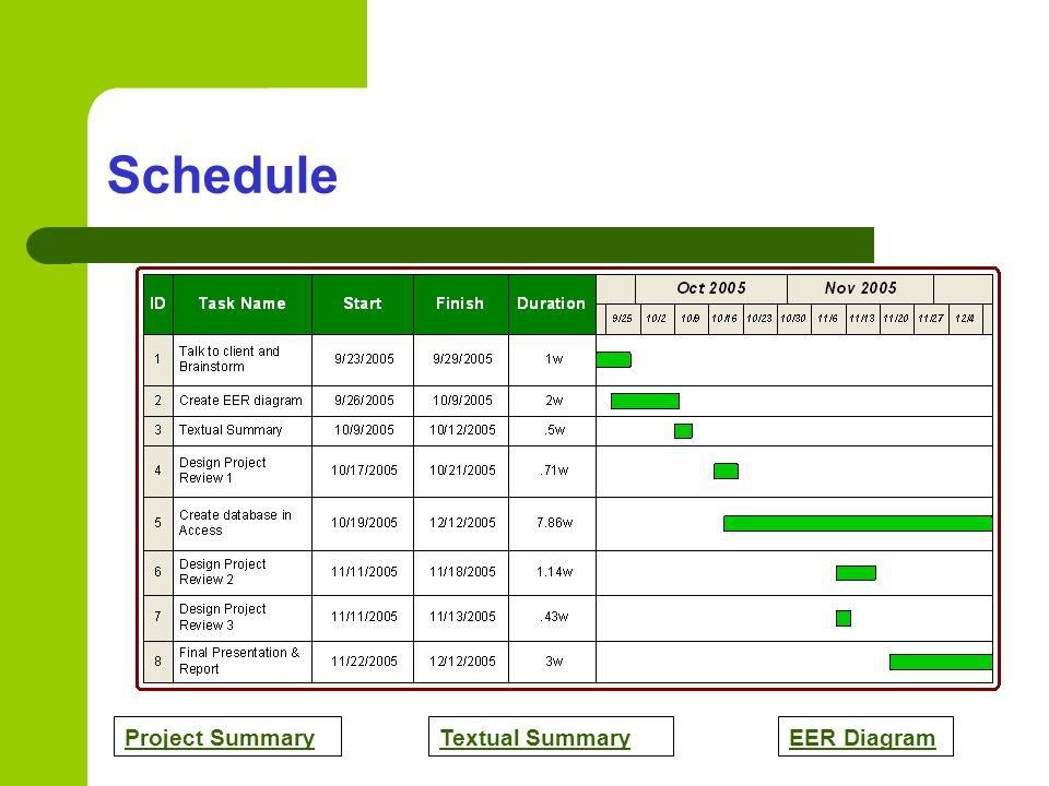 Project SummaryTextual SummaryEER Diagram Schedule