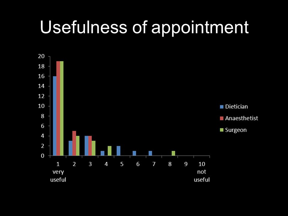 Usefulness of appointment