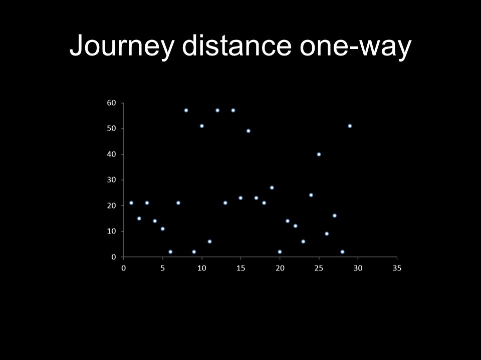 Journey distance one-way
