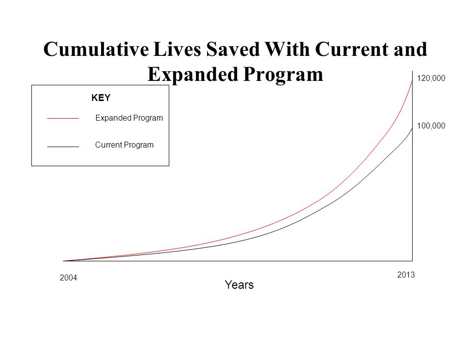 Cumulative Lives Saved With Current and Expanded Program Years 2004 2013 100,000 120,000 Expanded Program Current Program KEY