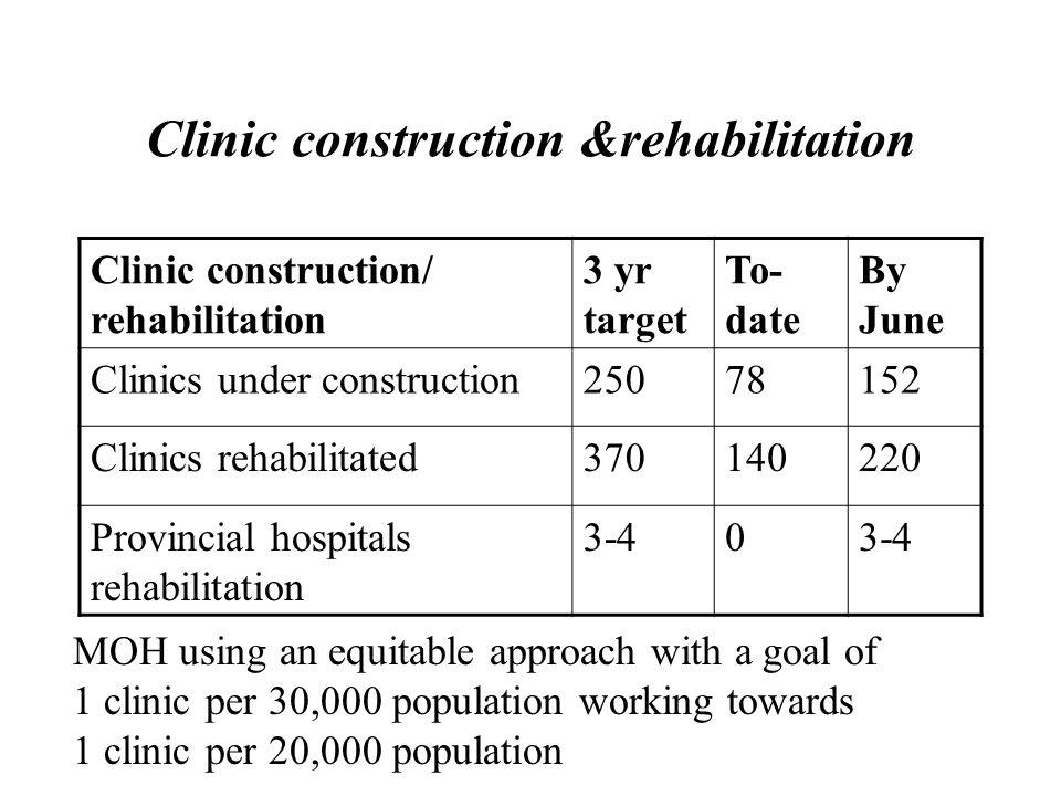 Badakshan Province has the highest maternal mortality ever recorded Maternal Mortality Ratio (# deaths/100,000 live births) USA 8 Afghanistan1,600 – 2,200 Badakshan6,500 (CDC/UNICEF/USAID Study, 2002) Badakshan Province