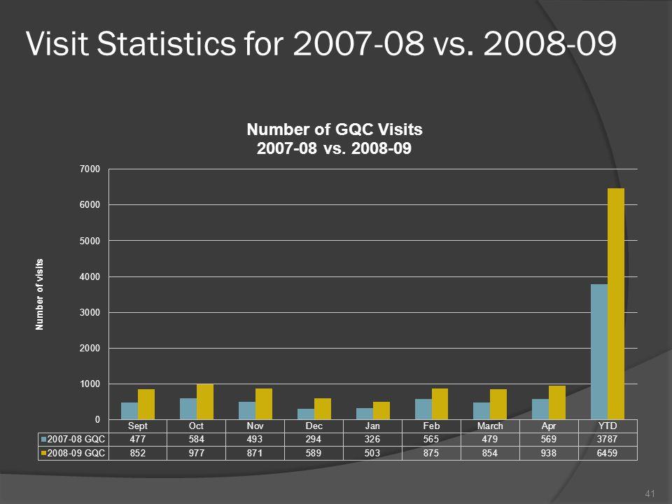 Visit Statistics for 2007-08 vs. 2008-09 41