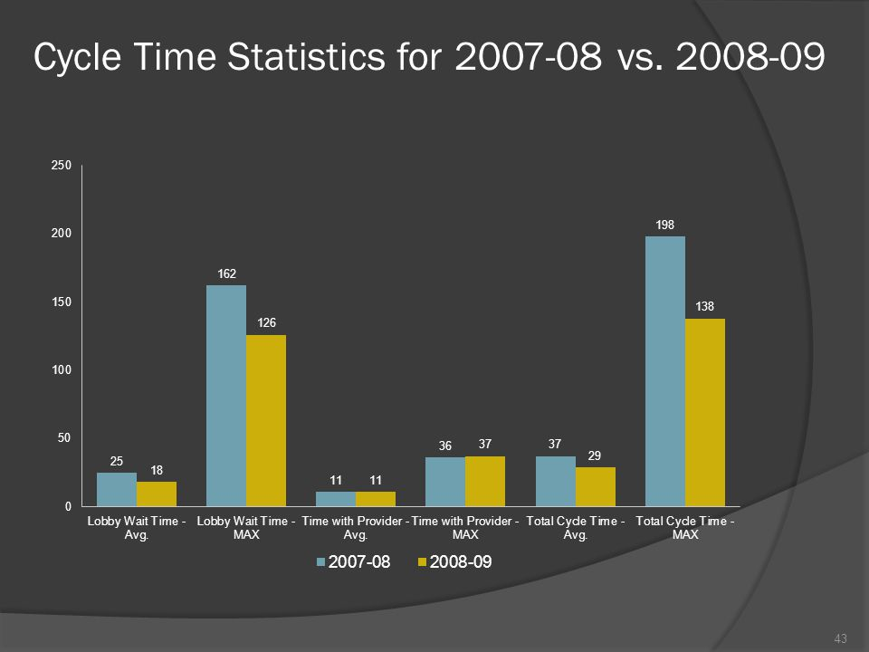 Cycle Time Statistics for 2007-08 vs. 2008-09 43