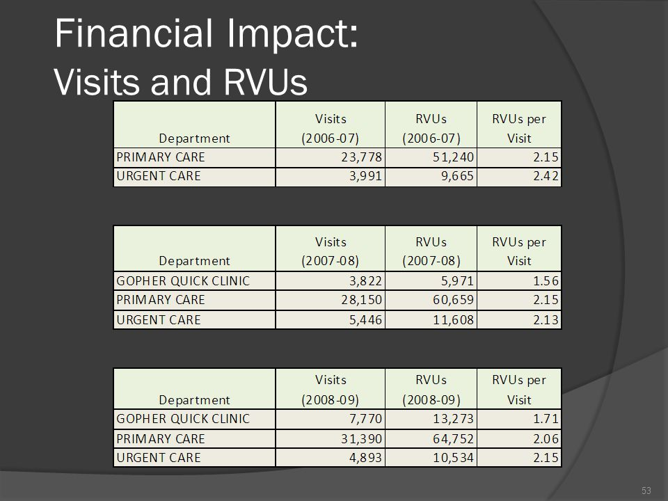 Financial Impact: Visits and RVUs 53