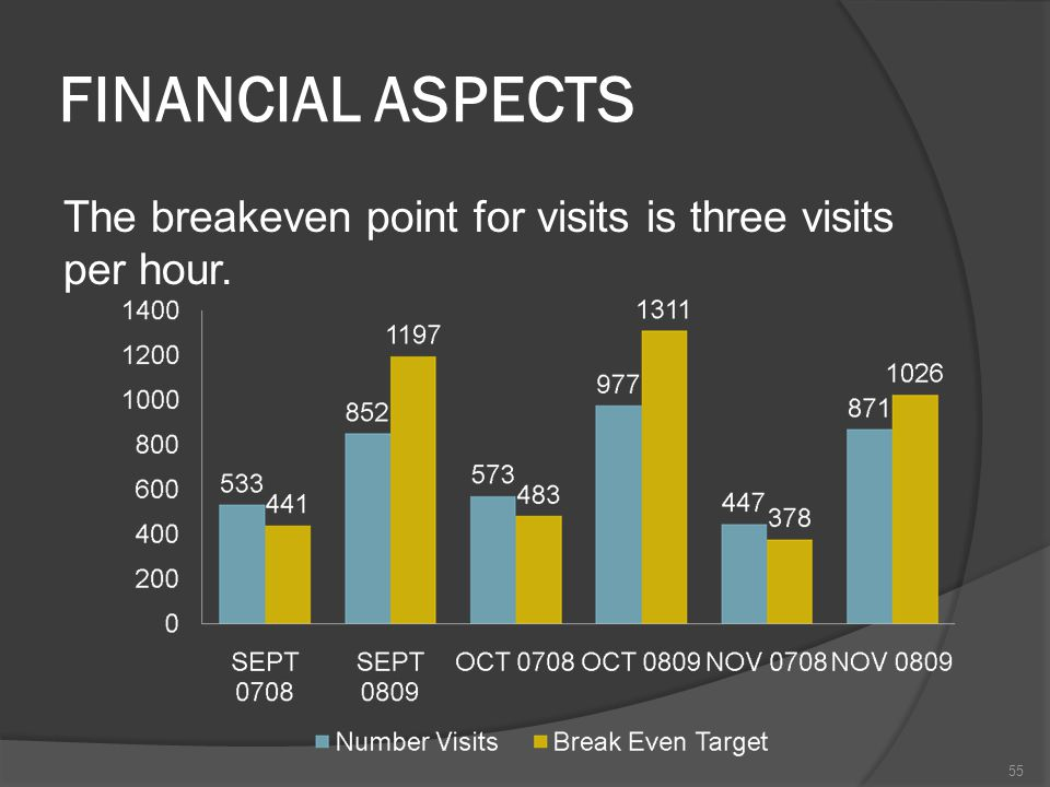 FINANCIAL ASPECTS The breakeven point for visits is three visits per hour. 55