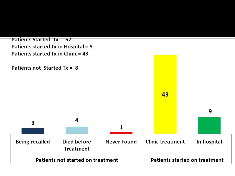Patients Started Tx = 52 Patients started Tx in Hospital = 9 Patients started Tx in Clinic = 43 Patients not Started Tx = 8 Initiation of Treatment Quarter 1 2009 (prepared May 27 th, 2009)