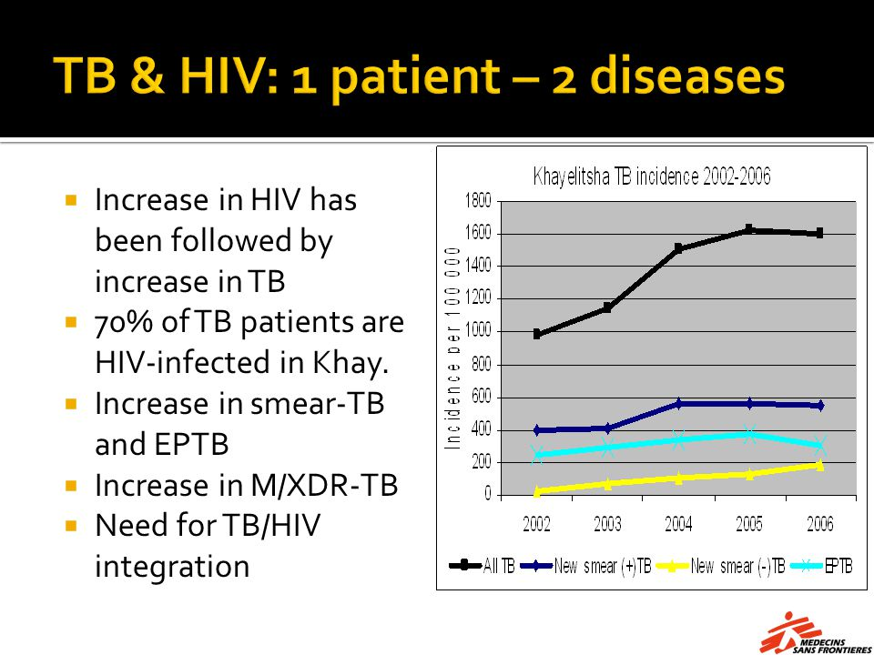 Increase in HIV has been followed by increase in TB 70% of TB patients are HIV-infected in Khay.