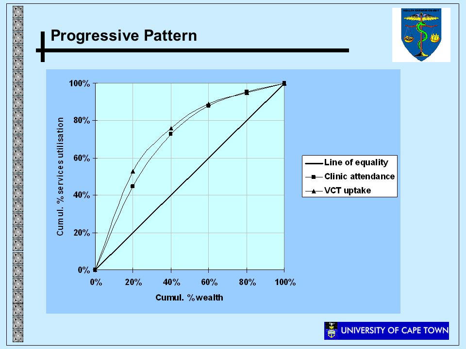 Progressive Pattern