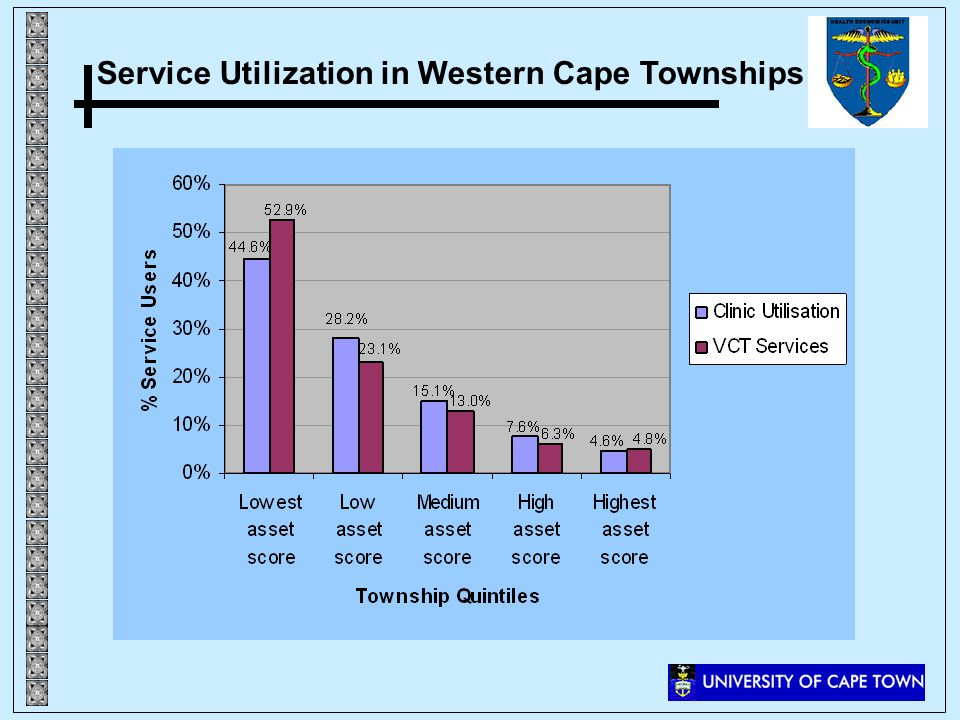 Service Utilization in Western Cape Townships