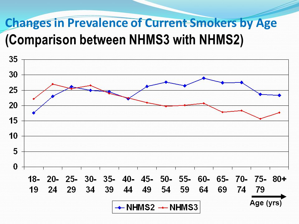 (Comparison between NHMS3 with NHMS2) Changes in Prevalence of Current Smokers by Age (Comparison between NHMS3 with NHMS2) Age (yrs)