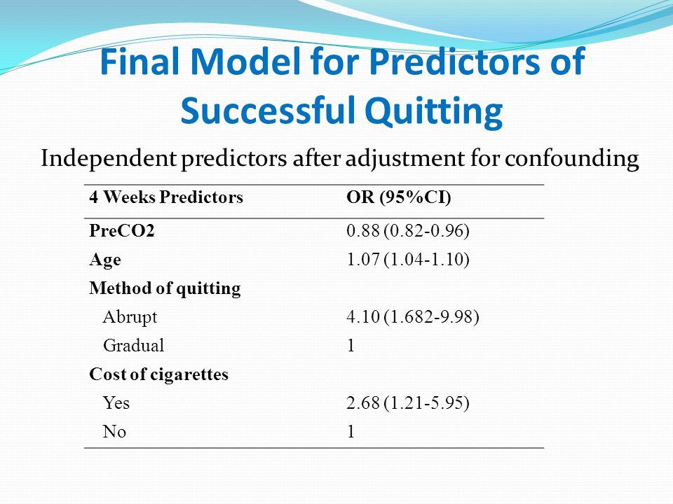 Final Model for Predictors of Successful Quitting Independent predictors after adjustment for confounding 4 Weeks PredictorsOR (95%CI) PreCO20.88 (0.8