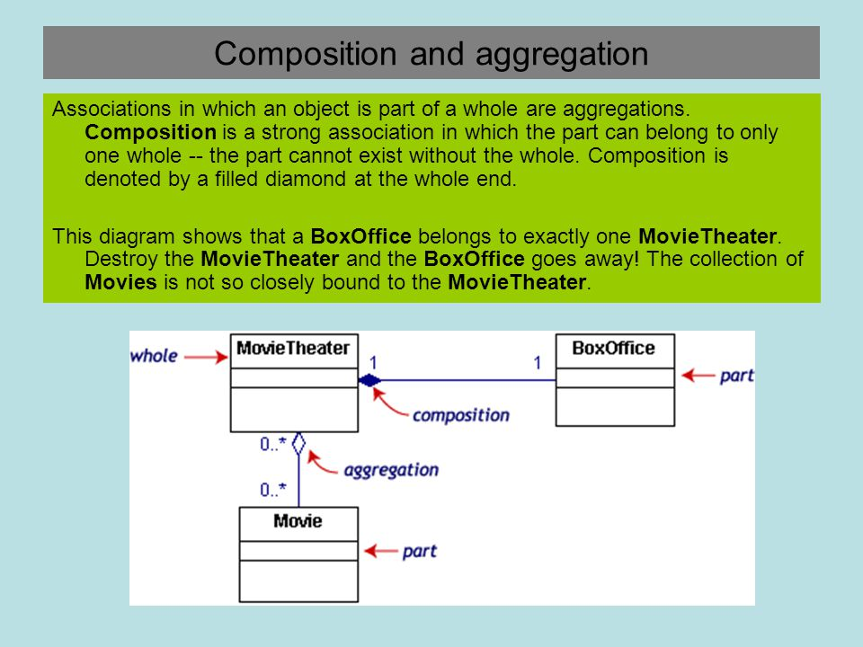 Composition and aggregation Associations in which an object is part of a whole are aggregations. Composition is a strong association in which the part