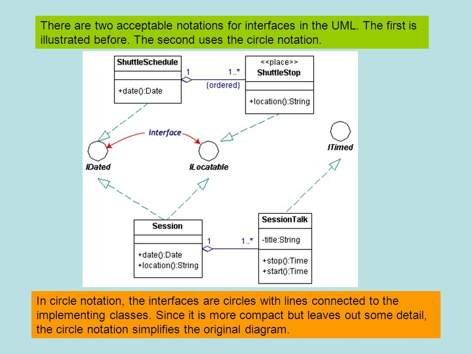 There are two acceptable notations for interfaces in the UML. The first is illustrated before. The second uses the circle notation. In circle notation