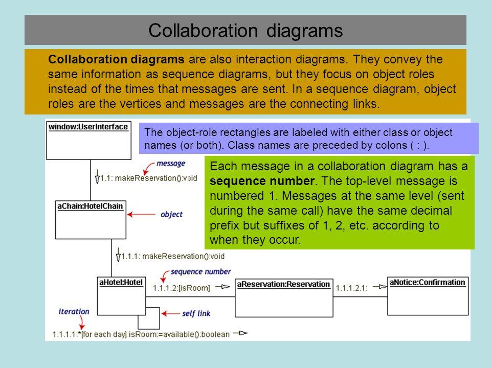 Collaboration diagrams Collaboration diagrams are also interaction diagrams.