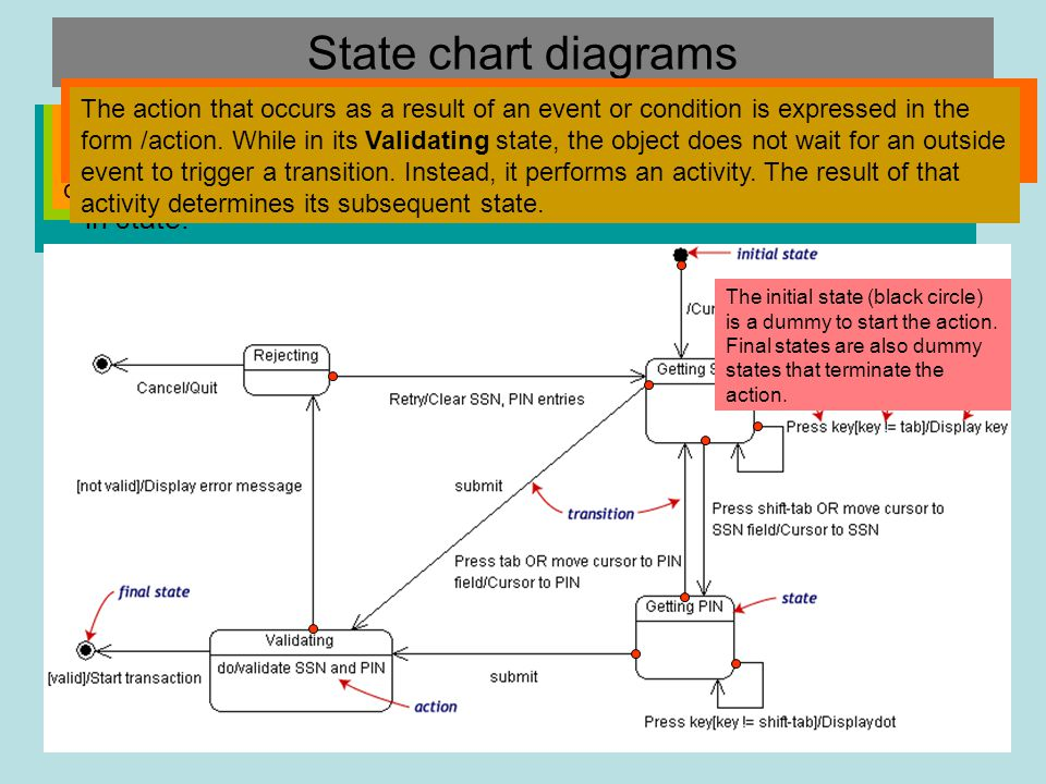 State chart diagrams Objects have behaviors and state.