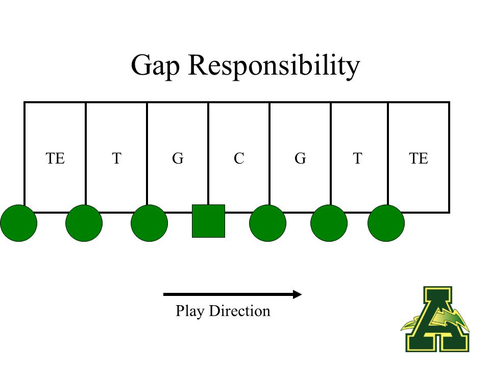 Our Teaching Progression Gap responsibility