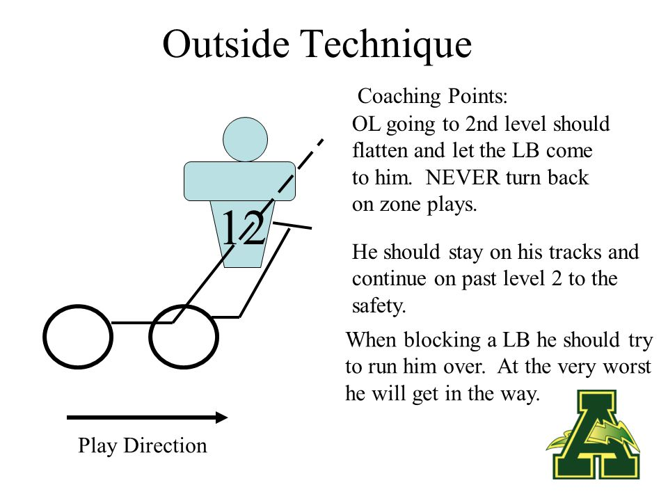 Outside Technique 12 Play Direction Both Linemen step laterally The outside OL is going at the outside bicep; inside OL is going at inside #.