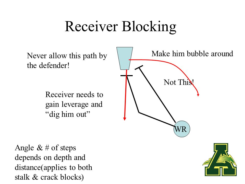 Receiver Blocking Playside - Block Man On. Drive him out of bounds.