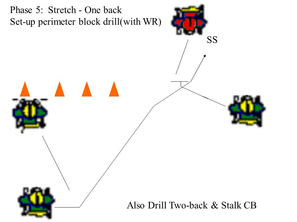 Phase 5: Stretch - One back Set-up perimeter block drill(with WR) SS Also Drill Two-back & Stalk CB