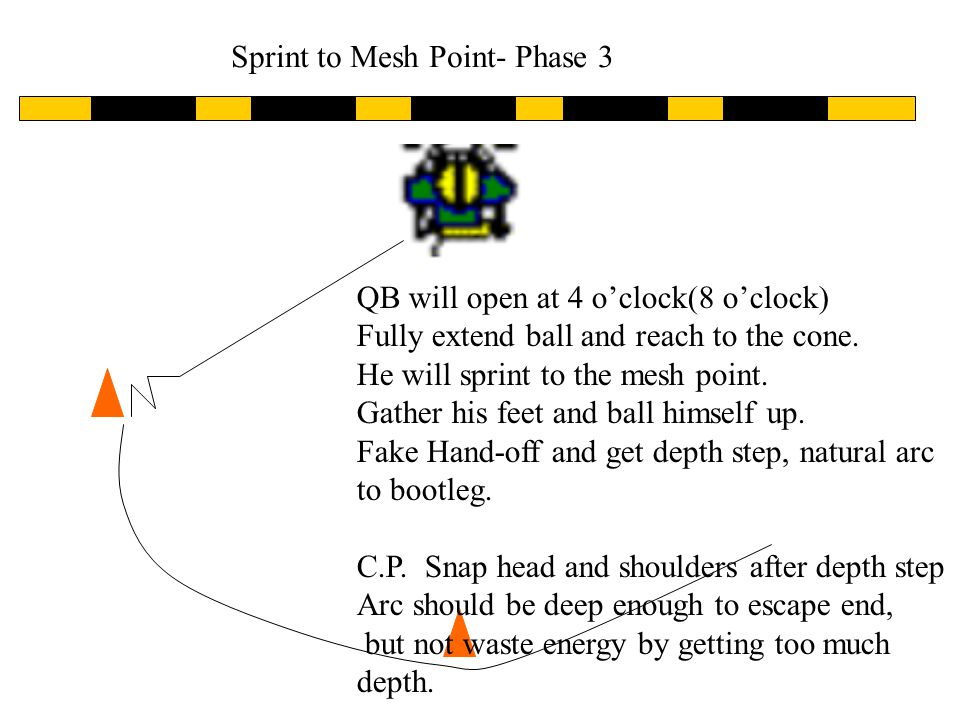 Sprint to Mesh Point- Phase 2 QB will open at 4 oclock(8 oclock) Fully extend ball and reach to the cone.