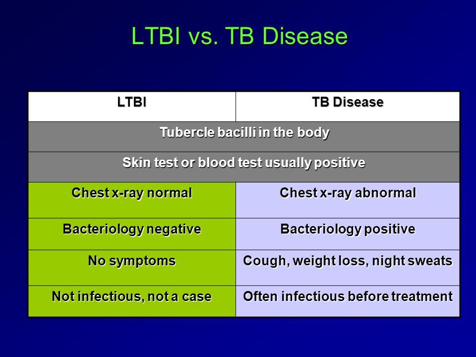 LTBI vs.