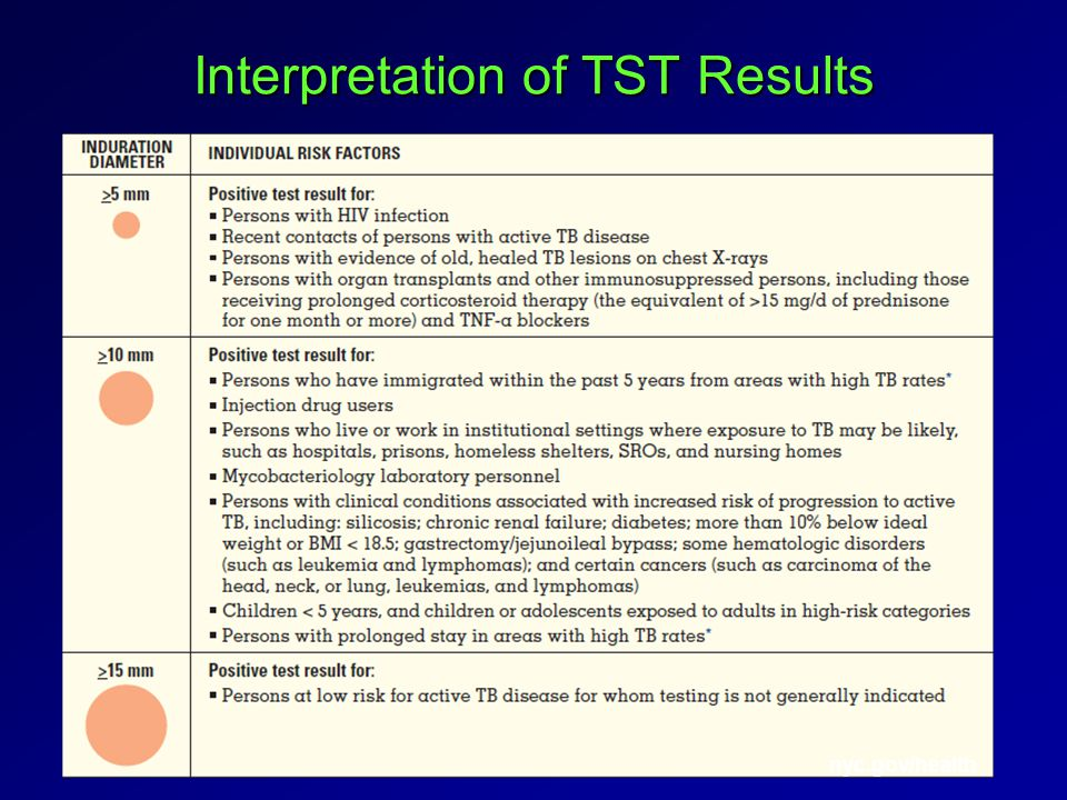 nyc.gov/health Interpretation of TST Results