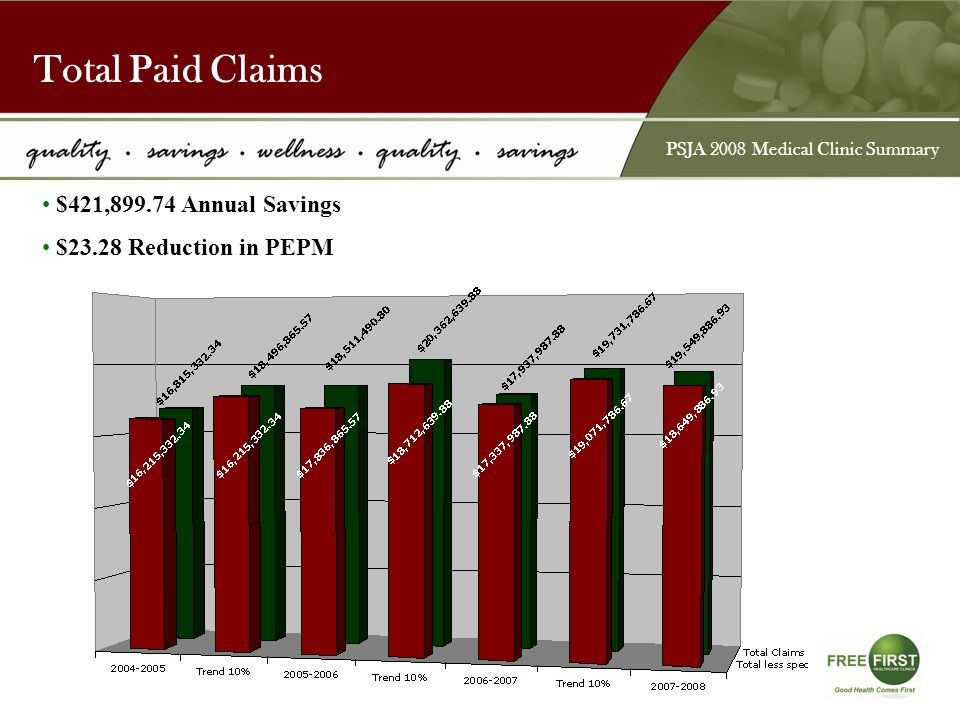 Total Paid Claims $421,899.74 Annual Savings $23.28 Reduction in PEPM PSJA 2008 Medical Clinic Summary