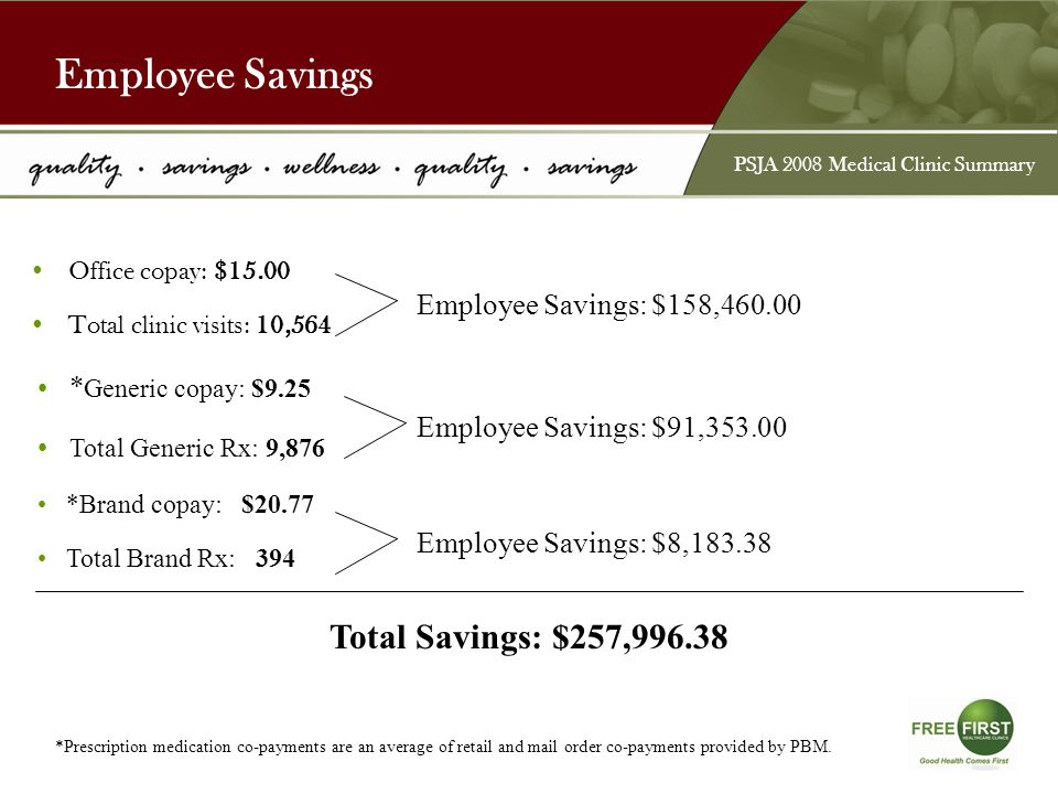 Employee Savings Office copay: $15.00 Total clinic visits: 10,564 Employee Savings: $158,460.00 * Generic copay: $9.25 Total Generic Rx: 9,876 *Brand copay: $20.77 Total Brand Rx: 394 Employee Savings: $91,353.00 Employee Savings: $8,183.38 Total Savings: $257,996.38 *Prescription medication co-payments are an average of retail and mail order co-payments provided by PBM.