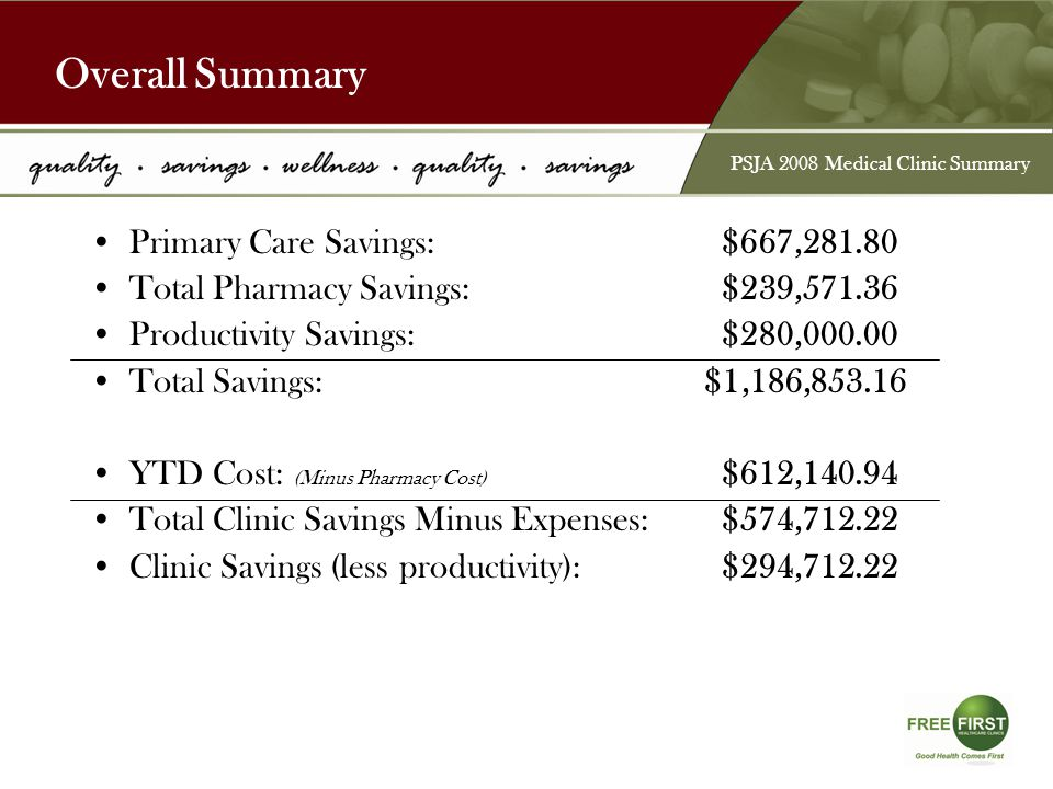 Primary Care Savings:$667,281.80 Total Pharmacy Savings:$239,571.36 Productivity Savings:$280,000.00 Total Savings: $1,186,853.16 YTD Cost: (Minus Pharmacy Cost) $612,140.94 Total Clinic Savings Minus Expenses:$574,712.22 Clinic Savings (less productivity):$294,712.22 Overall Summary PSJA 2008 Medical Clinic Summary