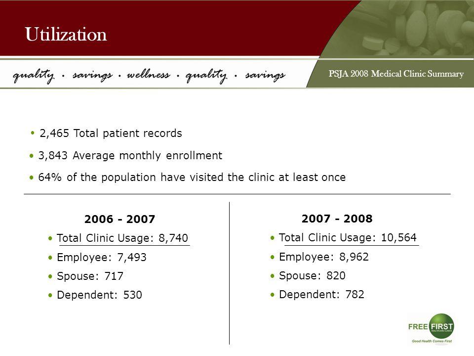 Top 5 Diagnosis PSJA 2008 Medical Clinic Summary