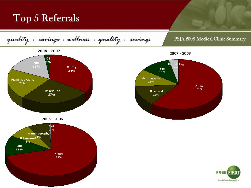 Satisfaction Survey Results (Clinic) Survey Questions Availability of Appointments.