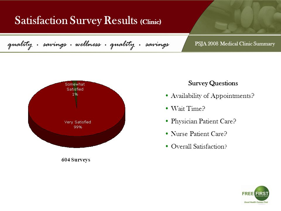 Satisfaction Survey Results (Medication) Survey Questions Quickness of receiving medication.