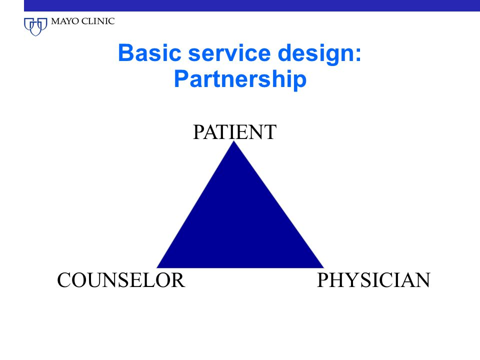 Basic service design: Partnership PATIENT PHYSICIANCOUNSELOR