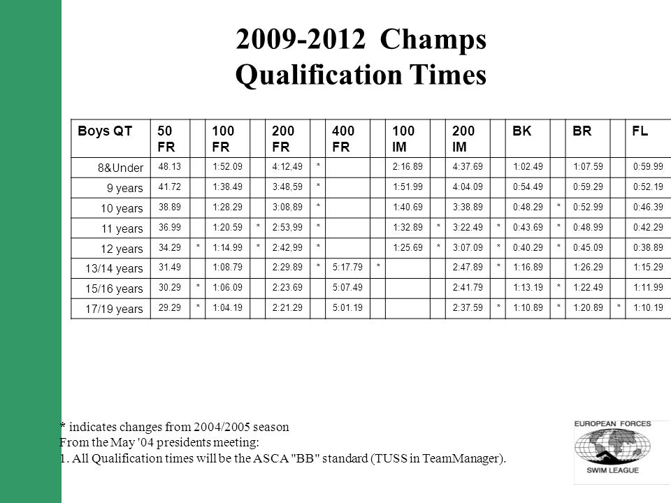 2009-2012 Champs Qualification Times Boys QT50 FR 100 FR 200 FR 400 FR 100 IM 200 IM BKBRFL 8&Under 48.131:52.094:12,49*2:16.894:37.691:02.491:07.590:59.99 9 years 41.721:38.493:48,59*1:51.994:04.090:54.490:59.290:52.19 10 years 38.891:28.293:08,89*1:40.693:38.890:48.29*0:52.990:46.39 11 years 36.991:20.59*2:53,99*1:32.89*3:22.49*0:43.69*0:48.990:42.29 12 years 34.29*1:14.99*2:42,99*1:25.69*3:07.09*0:40.29*0:45.090:38.89 13/14 years 31.491:08.792:29.89*5:17.79*2:47.89*1:16.891:26.291:15.29* 15/16 years 30.29*1:06.092:23.695:07.492:41.791:13.19*1:22.491:11.99* 17/19 years 29.29*1:04.192:21.295:01.192:37.59*1:10.89*1:20.89*1:10.19* * indicates changes from 2004/2005 season From the May 04 presidents meeting: 1.
